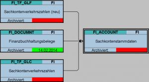Abhängigkeiten SAP-Archivierungsobjekt FI_ACCOUNT
