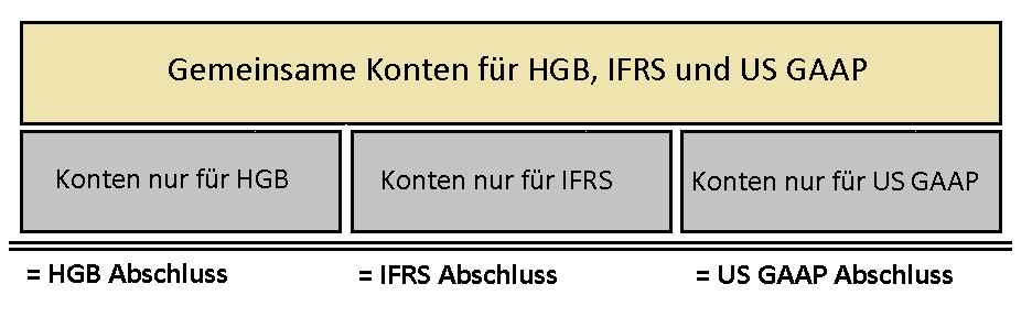 Kontenlösung-SAP-Beispiel für unterschiedliche Rechnungslegungsvorschriften.