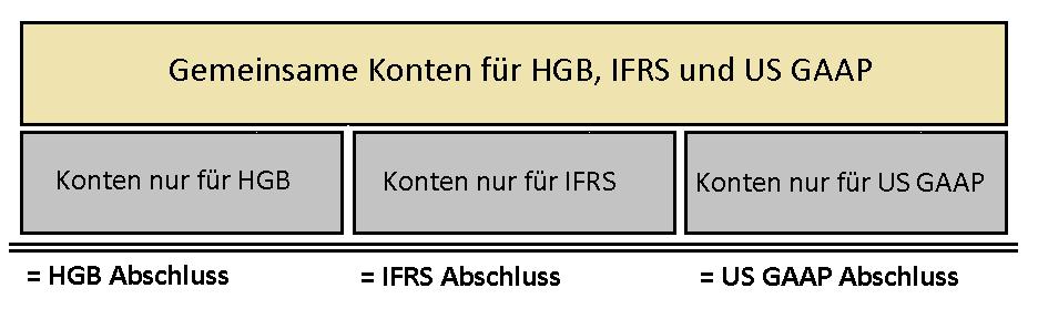 vergleich ifrs hgb