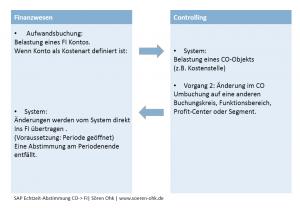 Das Bild zeigt die Integration vom SAP CO in das SAP FI anhand eines Beispiels, welcher bereits im Text erläutert wurde.