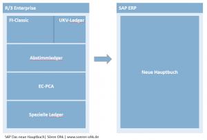 Modulvergleich altes Hauptbuch mit dem neuen SAP Hauptbuch